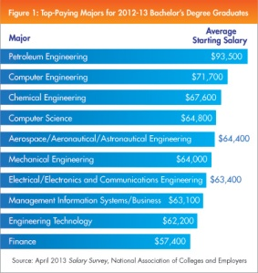 spotlight-0403-top-paying-majors